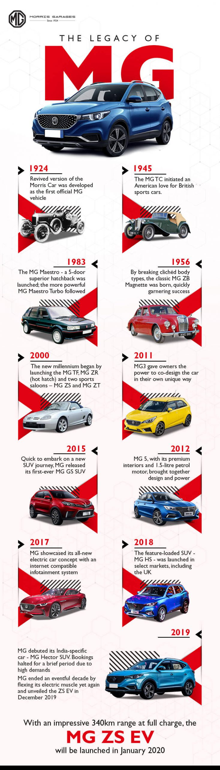 The legacy of MG Motor