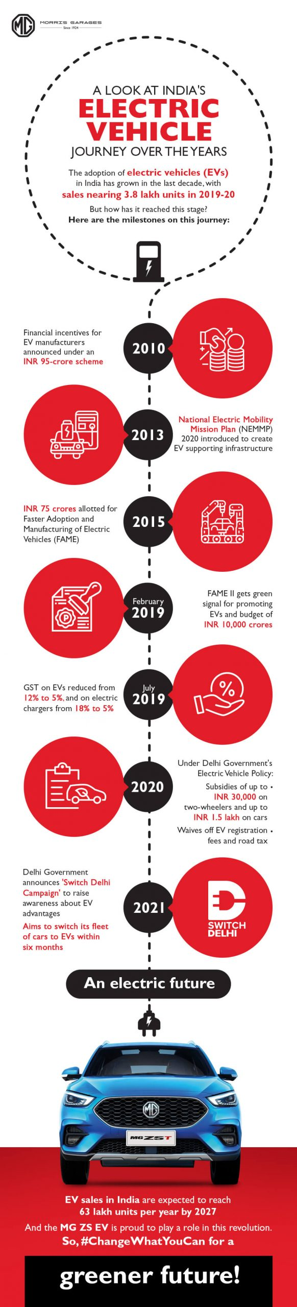 A look at India's electric vehicle journey over the years